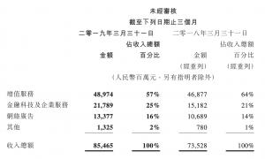 腾讯一季度收入854.65亿,金融科技及企业服务首度单列