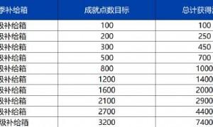 赛季成就系统开放!最多可获得7400源石!重装上阵6月18日更新公告