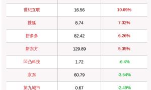 道指收盘下跌0.8%,纳指上涨0.03%